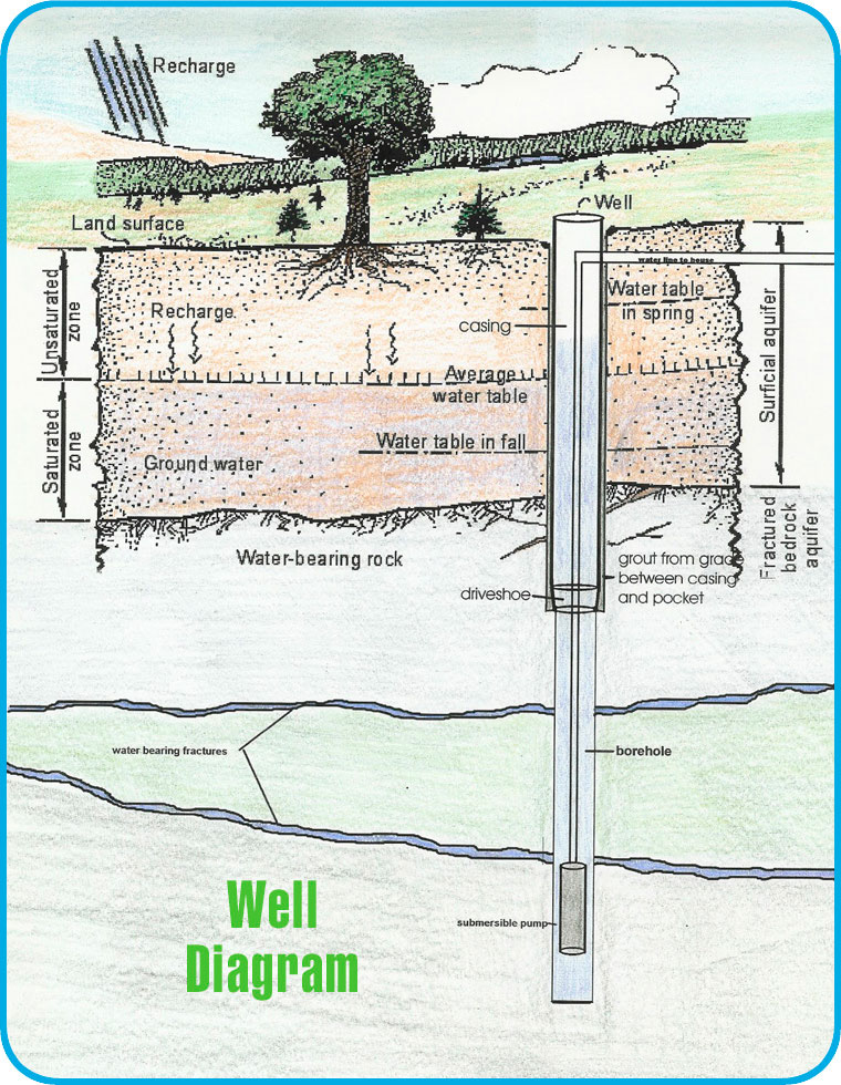 Image result for deep well